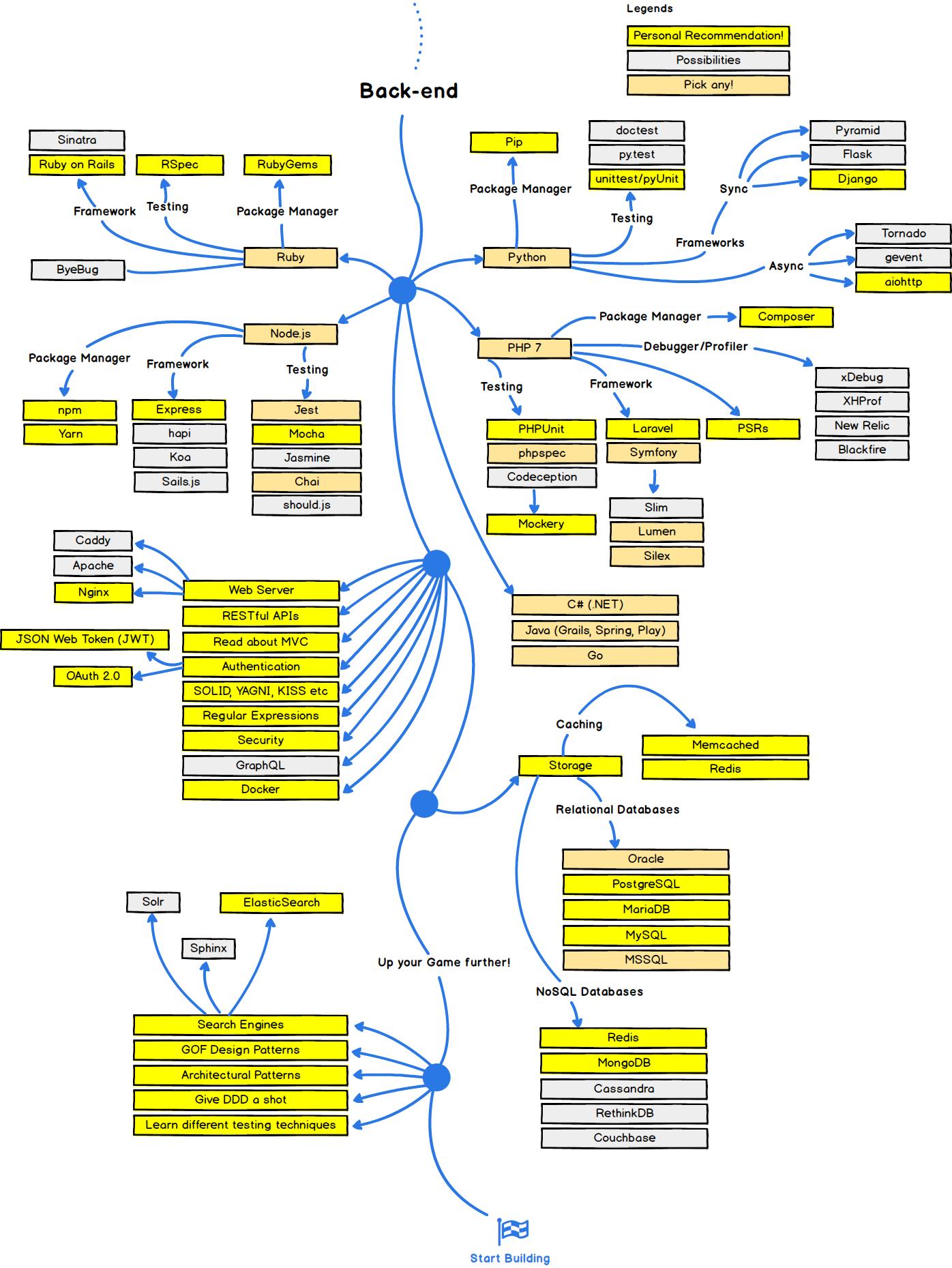 План дій для тих, хто хоче стати веб-розробником в 2017 році
