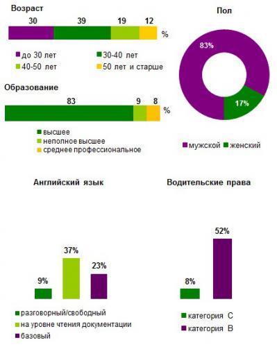 Сколько зарабатывают программисты 1с в москве 1с установка даты актуальности