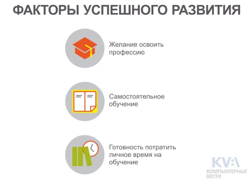 Как стать «айтишником»: советы по выбору курсов от Центра обучающих технологий «БелХард» (+инфографика)