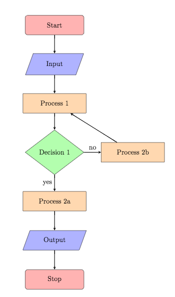 Блок-схема (tikz)